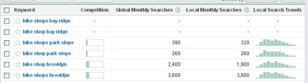 5,500 Searches a Month (183 a Day)